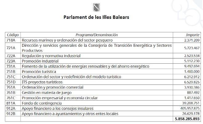 juego_baleares